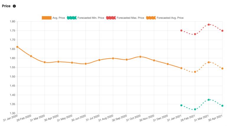 SiliconExpert P5 Platform market forecast screenshot