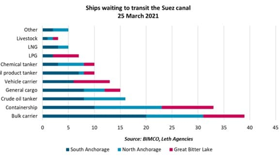 List of industries that are impacted by the Suez Canal Blockage